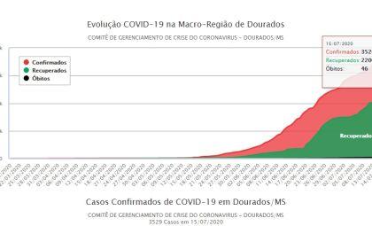 Decreto criando o Comitê de Gerenciamento de Crise da Covid-19 completa quatro meses